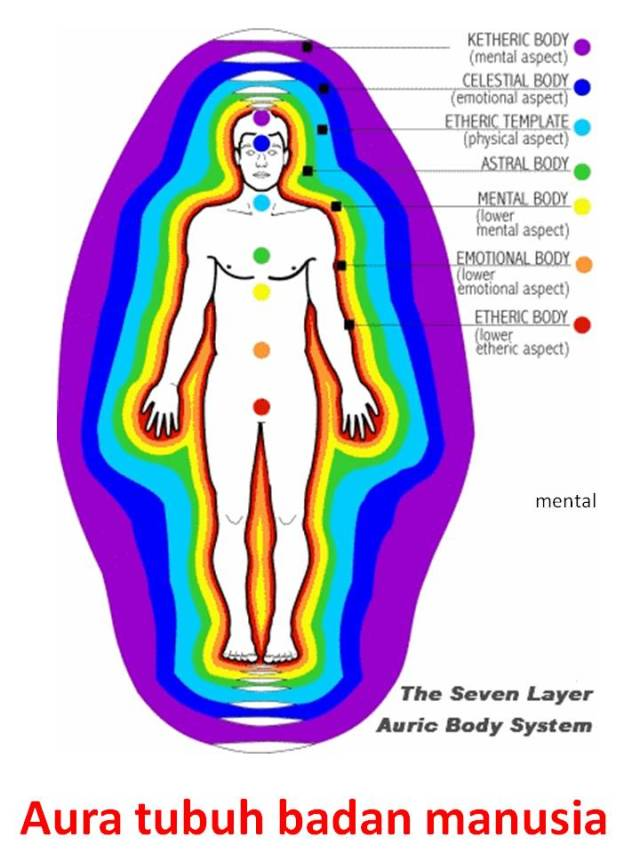Aura tubuh badan manusia