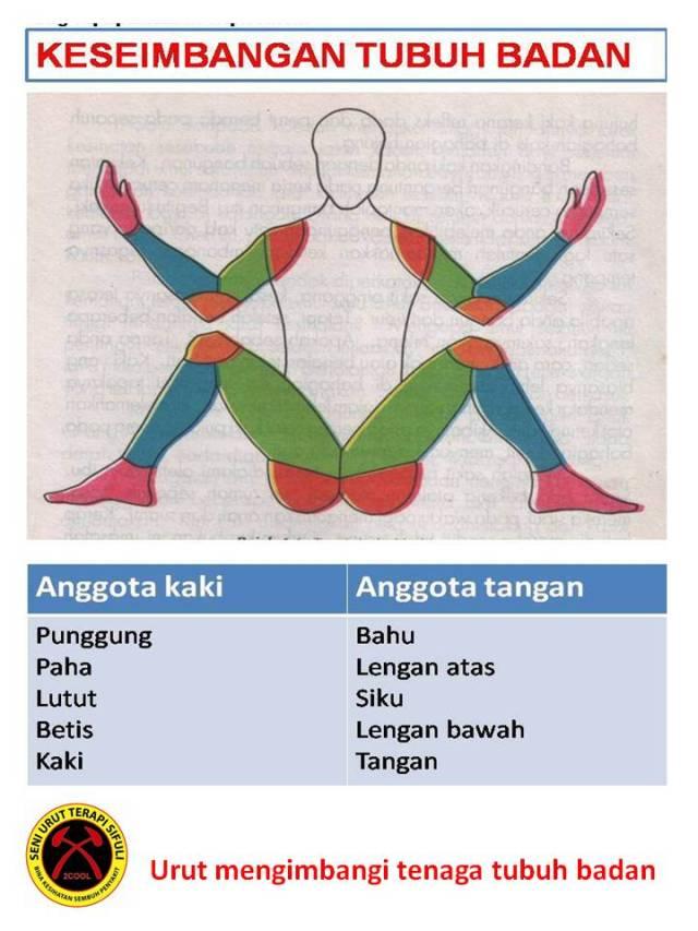 Urut mengimbangi tenaga tubuh badan